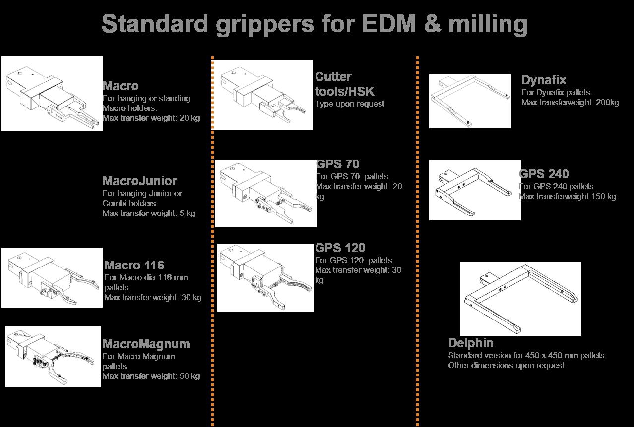 Transformer grippers EDM & Milling