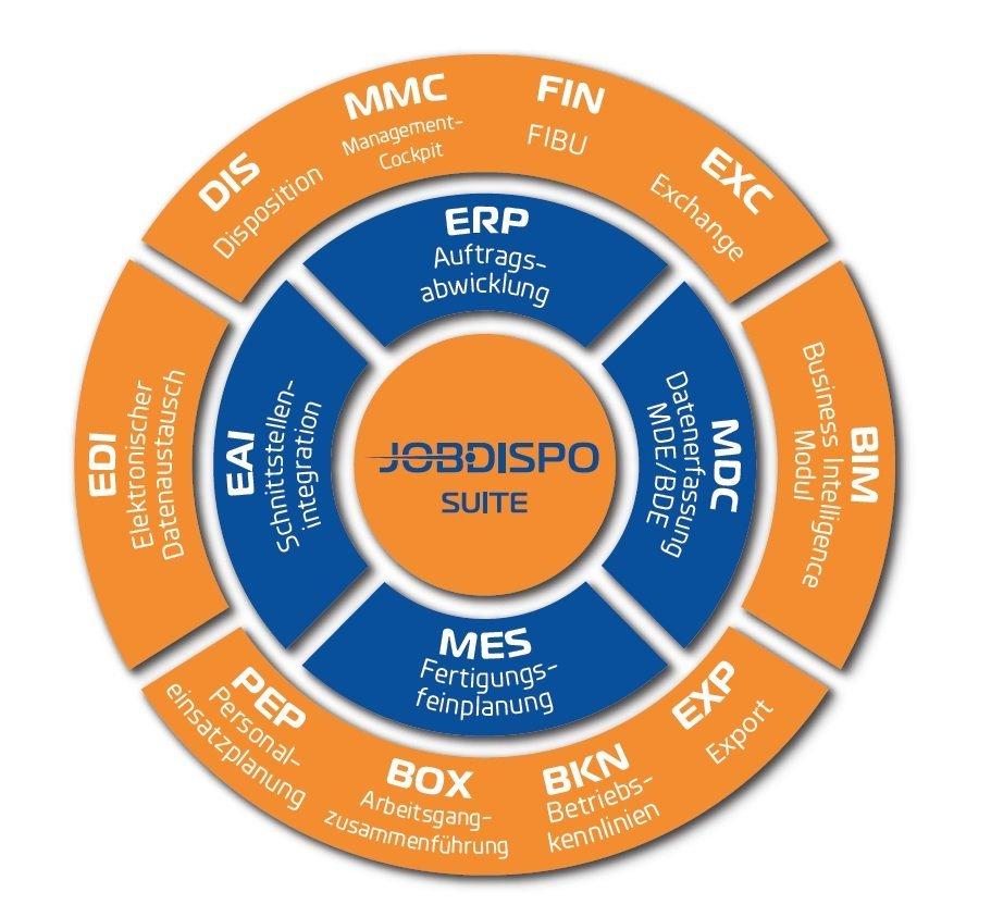 jobdispo-overzicht