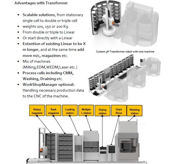16-04 PN System 3R Transformer robot
